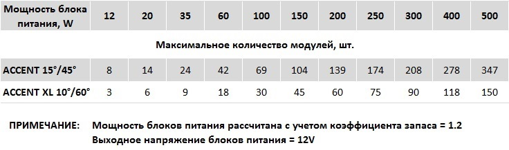 Купить светодиодные светильники в Нижнем Новгороде, цены