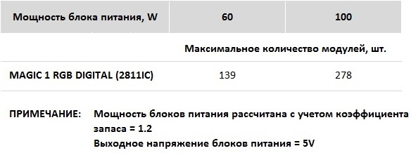 Прожектор Wolta 70 Вт 5500 K 6000 Лм, IP65 в Москве